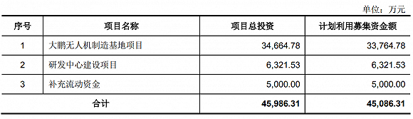 """无人机老二份额不及大疆1/10 产品""""卖不动""""又陷专利诉讼"""