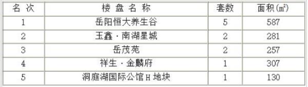 岳阳楼市每日成交谍报:09月13日销售18套