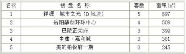 岳阳楼市每日成交谍报:09月12日销售33套