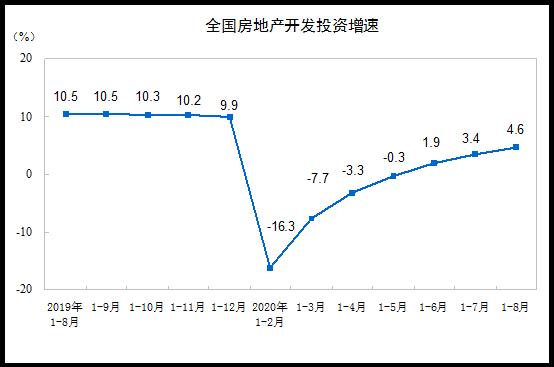 国家统计局:前8月全国房地产开发投资同比增长4.6%图片