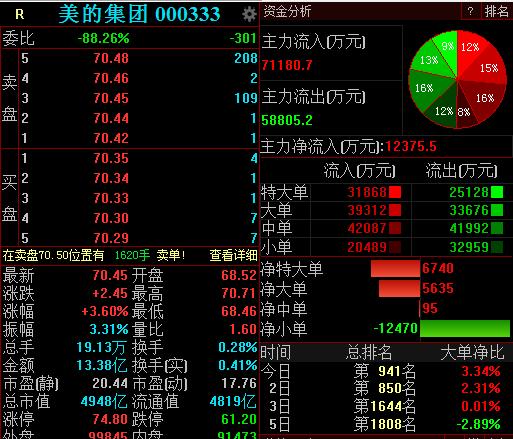 美的集团上调股份回购价格上限 早盘股价涨逾3%