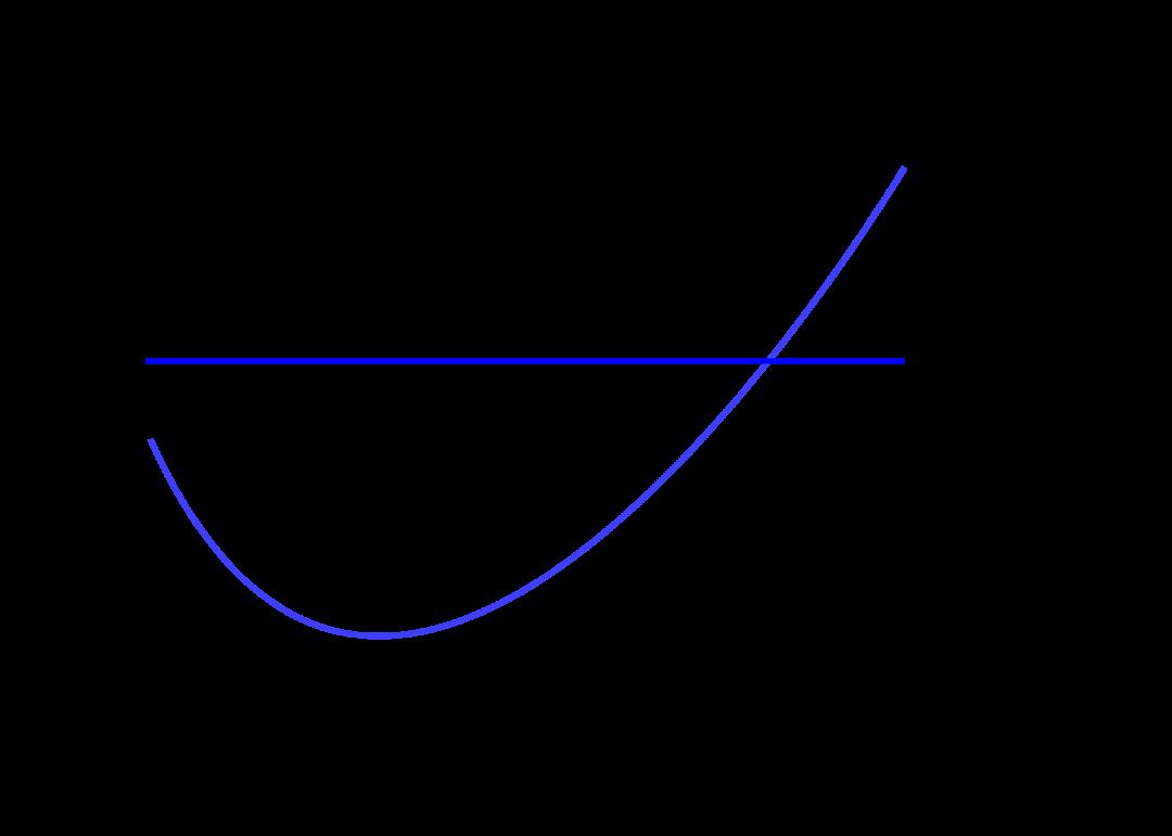圖3:邊際量,MR為邊際收益,MC為邊際成本。來源:網絡。