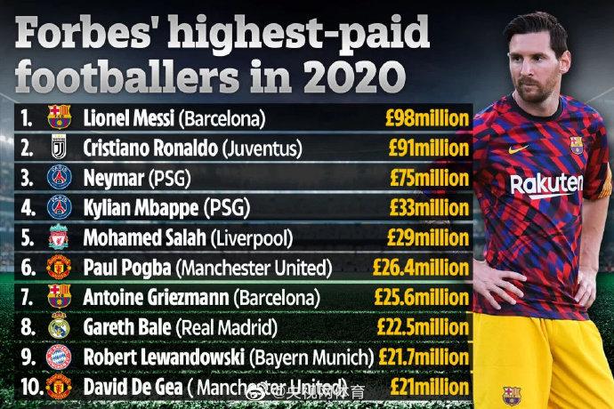 2020足球明星谁收入高?梅西入账1.26亿美元图片