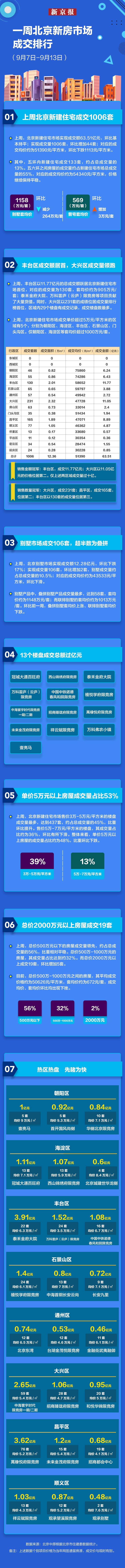 """""""金九""""第二周北京新建住宅成交量再破千,哪些楼盘抢收过亿?图片"""