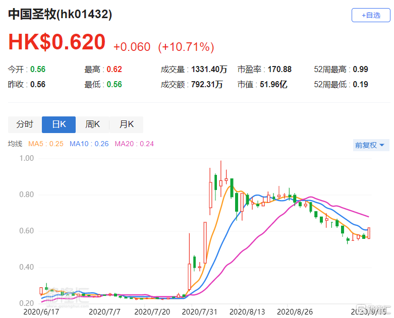 港股异动 | 中国圣牧(1432.HK)涨近9% 出售益婴美乳业70%股权予大北农并增资