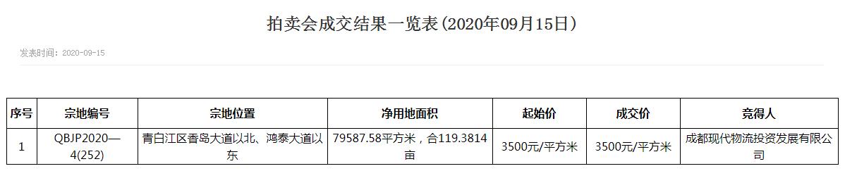 青白江119亩住宅用地底价成交 楼面地价3500元/㎡