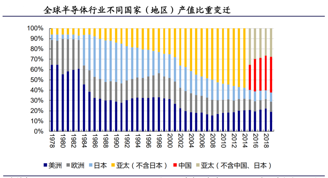 圖3:半導體不同國家(地區)產值變遷,來源:興業證券。