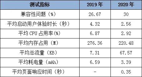 20家农村商业银行个人手机APP评测:CPU占用率差距最大可达32倍,流量消耗成重灾区