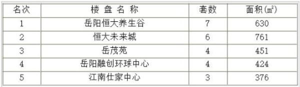 岳阳楼市每日成交谍报:09月14日销售55套