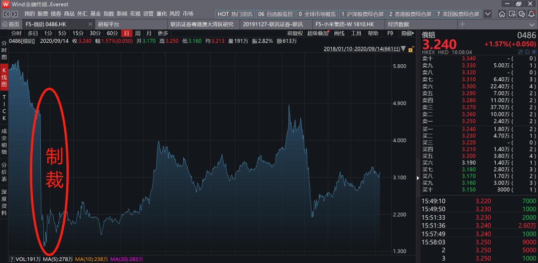 圖4:俄鋁股價走勢。來源:wind金融終端。