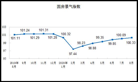 """8月份, 开地产房指景气发数。(简称""""国房景气指数"""")为100.33,比7月份进步0.24点。"""