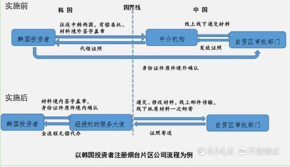 """烟台开发区首创中日韩投资便利化""""跨国办""""新模式"""