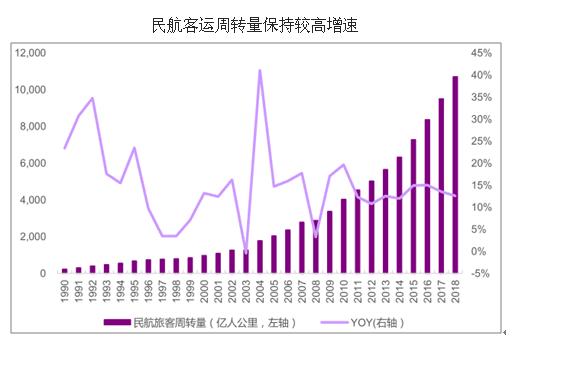 中国进入二次城镇化阶段 各大城市迎来机场建设热潮图片