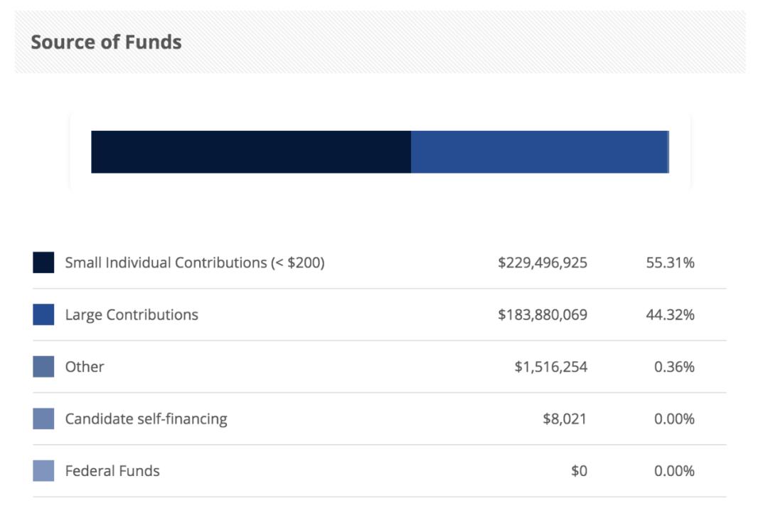 特朗普竞选团队筹集资金来源。/政治捐献数据库网站截图