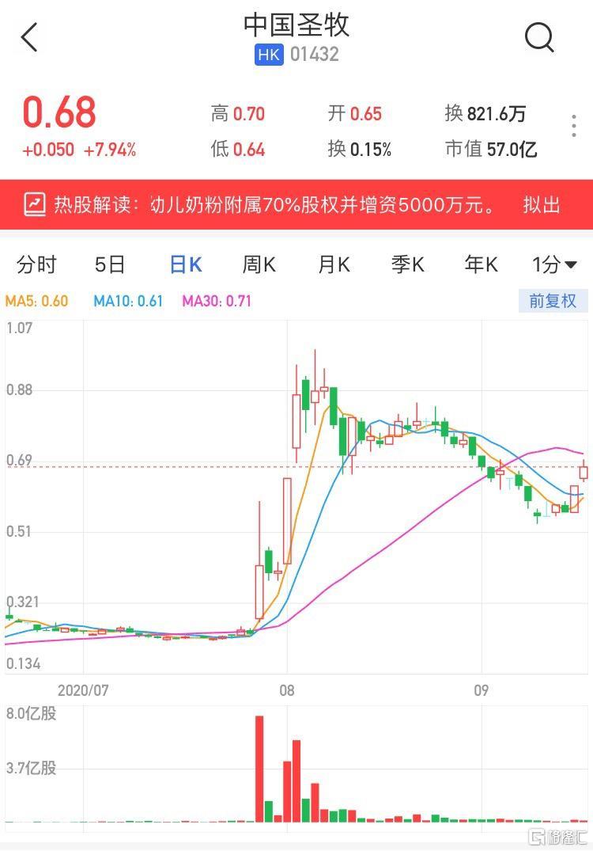 港股异动 | 中国圣牧(1432.HK)续涨近8% 暂两日连升累涨超21%