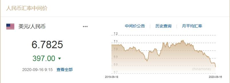 人民币对美元汇率中间价升破6.8图片