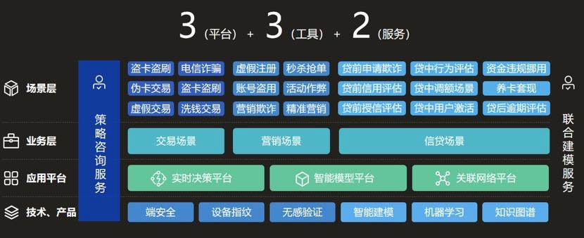 「顶象」发布风控系统5.0,满足金融行业风险管控、反欺诈和智能模型建设等要求