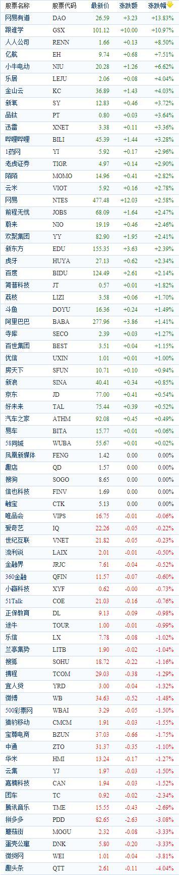 中国概念股周二收盘涨跌互现 网易有道大涨近14%