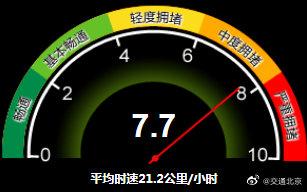 中度拥堵!目前北京全路网交通指数为7.7图片