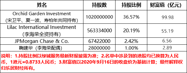 绿城服务:李海荣掘金65亿   物业造富②