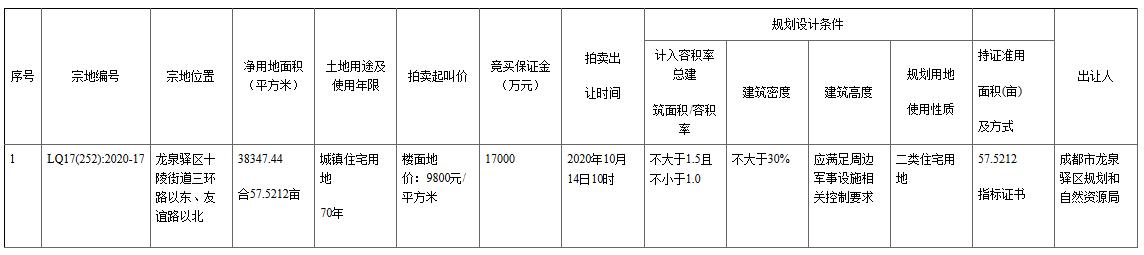 龙泉十陵入市57.5亩纯住宅用地 起拍楼面地价9800元/㎡