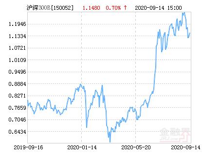 信诚沪深300指数分级B净值上涨1.57% 请保持关注