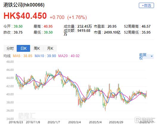 """瑞银:上调港铁公司(0066.HK)评级至""""买入"""" 目标价升至50.2港元"""