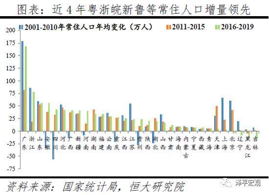 任泽平:中国正进入都市圈城市群时代 房地产市场将更加分化