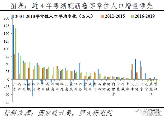 任泽平:中国正进入都市圈城市群时代!