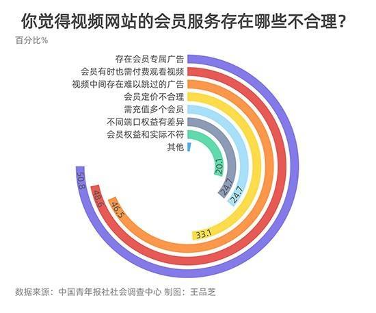 50.8%受访者认为视频网站会员专属广告不合理