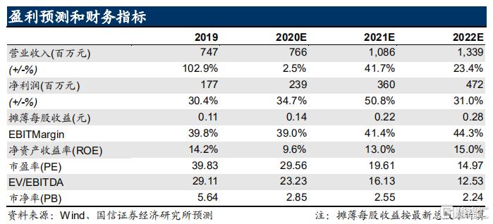 """华夏视听教育(01981.HK)2020中报点评:高教为基,纵向贯通,维持""""买入""""评级"""