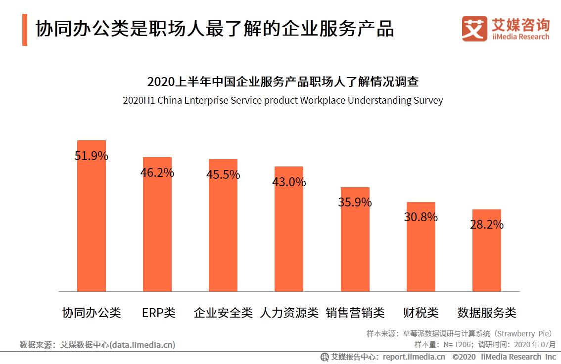 企业服务行业数据分析:2020上半年51.9%职场人了解协同办公类企业服务产品