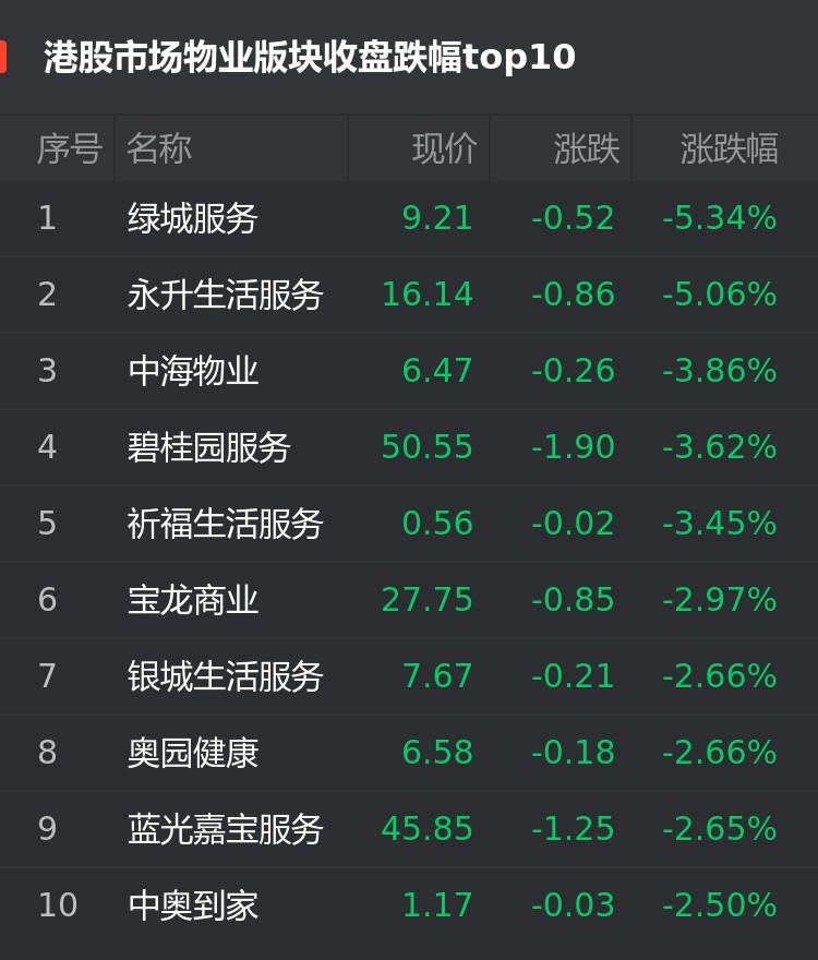 港股9月17日物业股跌幅榜:绿城服务跌5.34%位居首位