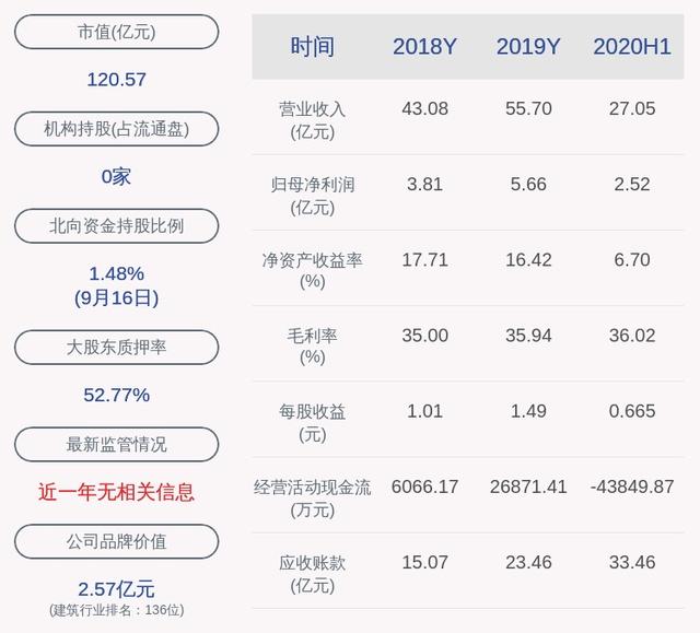 减持!帝欧家居:刘进、陈伟、吴志雄减持约590万股,减持股份数量已过半