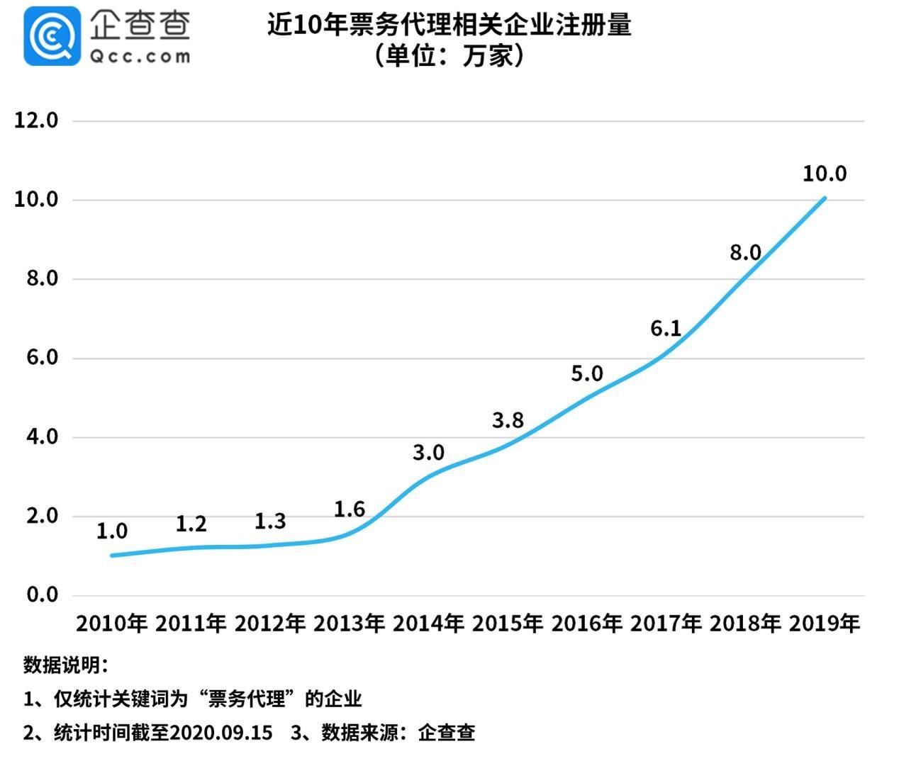 企查查数据:我国票务代理相关企业44.2万家,上海位居第一图片