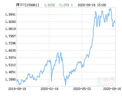 方正富邦深证100ETF净值下跌1.07% 请保持关注