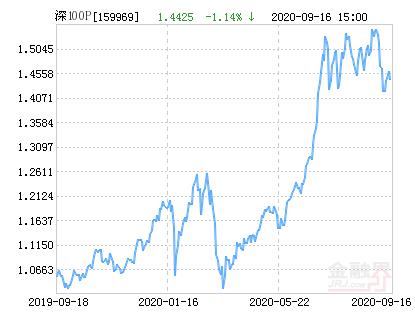 银华深证100ETF净值下跌1.14% 请保持关注