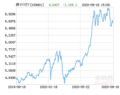 易方达深证100ETF净值下跌1.16% 请保持关注