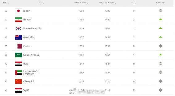 FIFA最新排名:国足位列世界第76