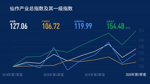 二季度仙游仙作产业发展指数迅速回升 产业富农增收效应显著图片