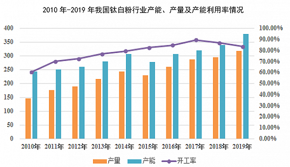 广东钛白粉龙头 惠云钛业逆周期扩产前景可期