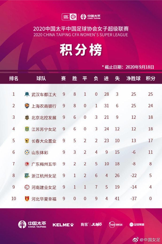 女超首阶段结束:武汉上海苏宁北控进入争冠组