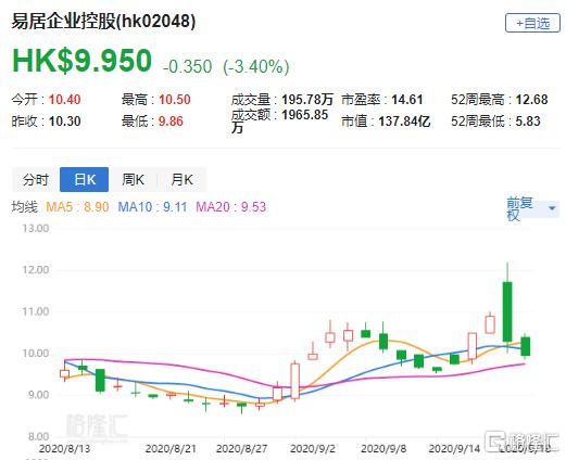 大行评级   辉立:予易居企业控股(2048.HK)目标价12港元