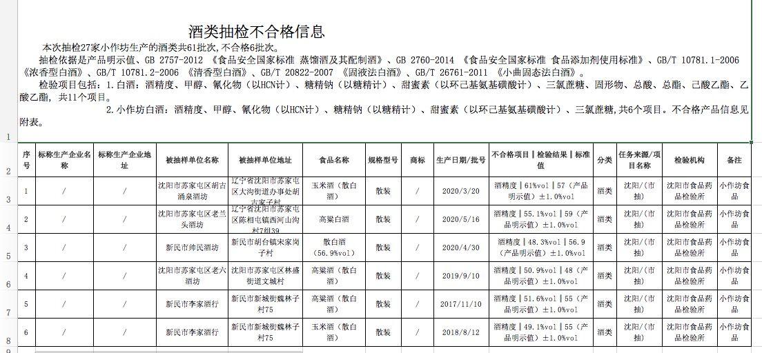 沈阳市食物平安抽检 6批次酒被检出酒精度不达标