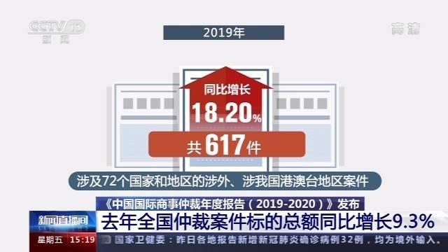 《中国国际商事仲裁年度报告(2019—2020)》发布 去年全国仲裁案件标的总额同比增长9.3%