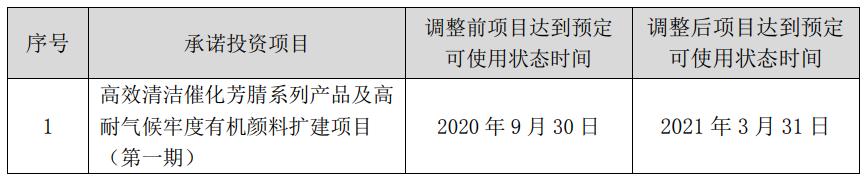 七彩化学(300758.SZ):拟将两个募投项目分别延期至明年3月底和9月底