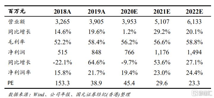 """中国东方教育(00667.HK):业务下半年逐渐恢复,继续保持既定扩张步伐,给予""""买入""""评级,目标价21 港元"""