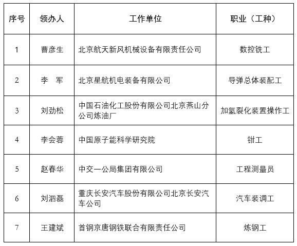 北京公布10家国家级技能大师工作室候选单位图片