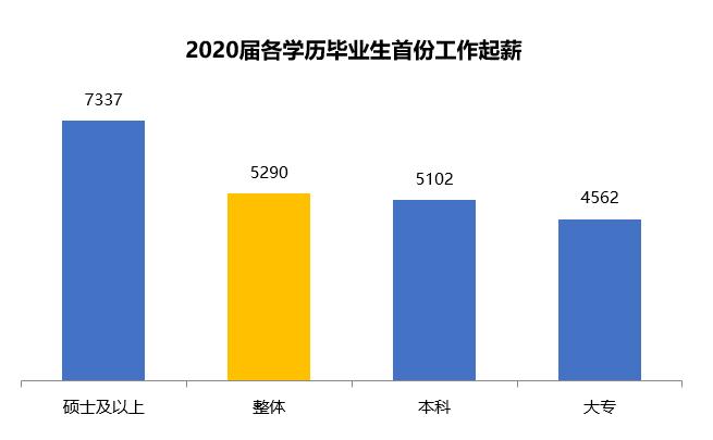 2020届毕业生第一份工作平均起薪为5290元/月