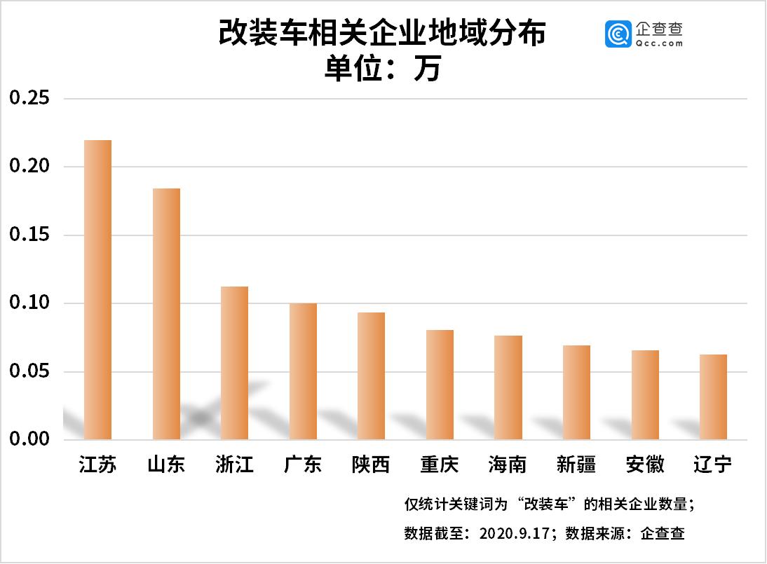 改装车新规带动产业发展:相关企业上半年同比增长443%图片
